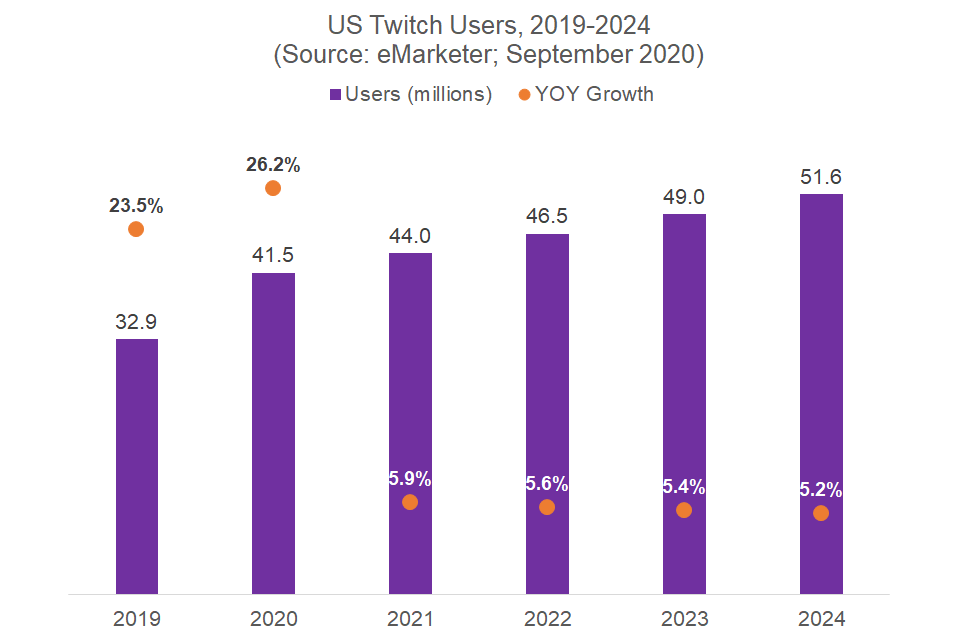 US Twitch Users 2019-2020  (Source: eMarketer; September 2020)